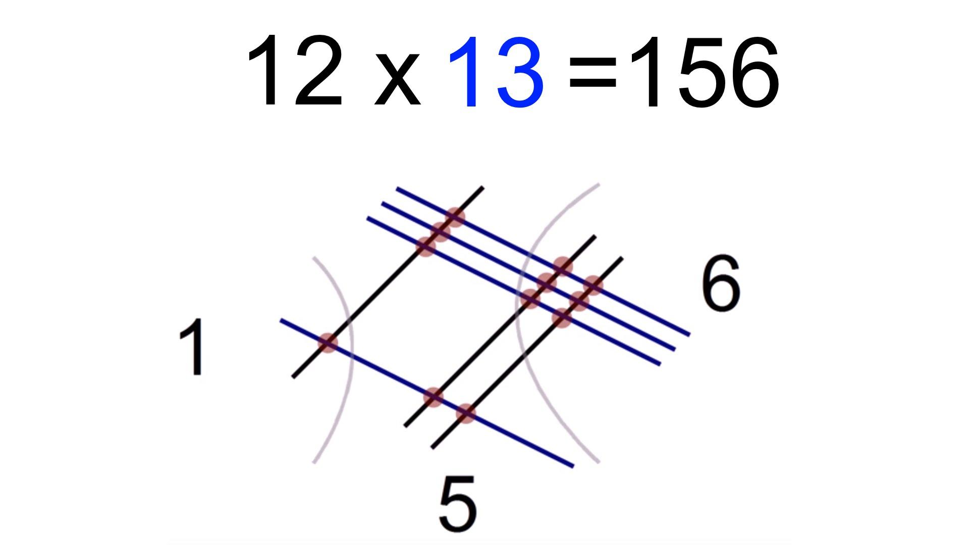 数学の素晴らしさ「インド式2桁の掛け算の解き方」