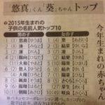 2015年人気の名前ランキング
