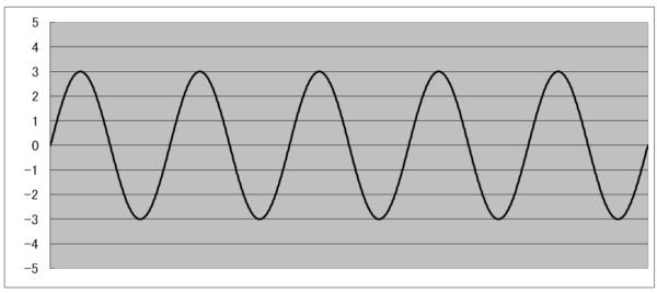 音の性質(オシロスコープ)