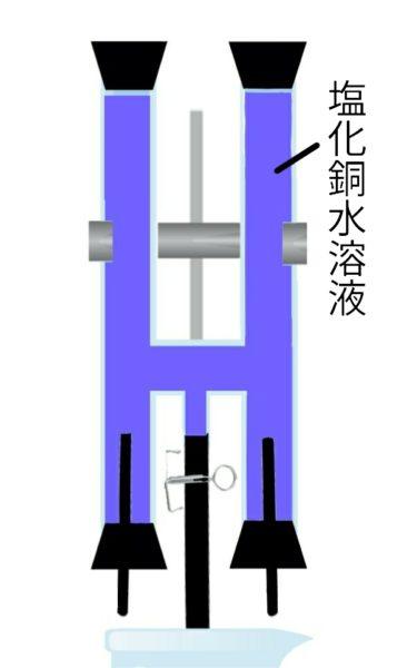塩化銅水溶液の電気分解