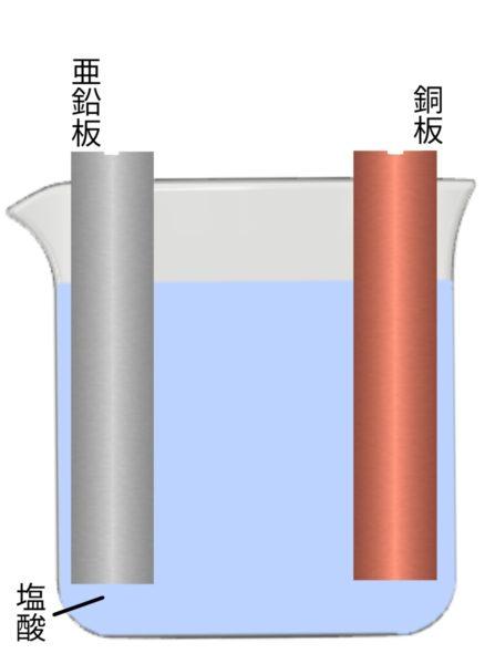 ボルタ電池モデル