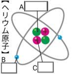 原子のつくり