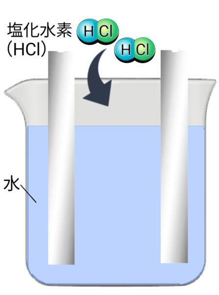 塩酸の電気分解モデル