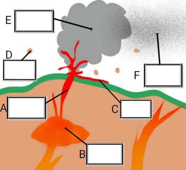 火山の噴火とマグマ