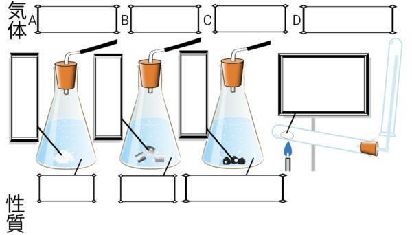 様々な気体の発生方法とその性質
