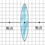 凸レンズと像の大きさ(実像と虚像)