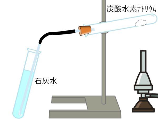 炭酸水素ナトリウムの分解実験