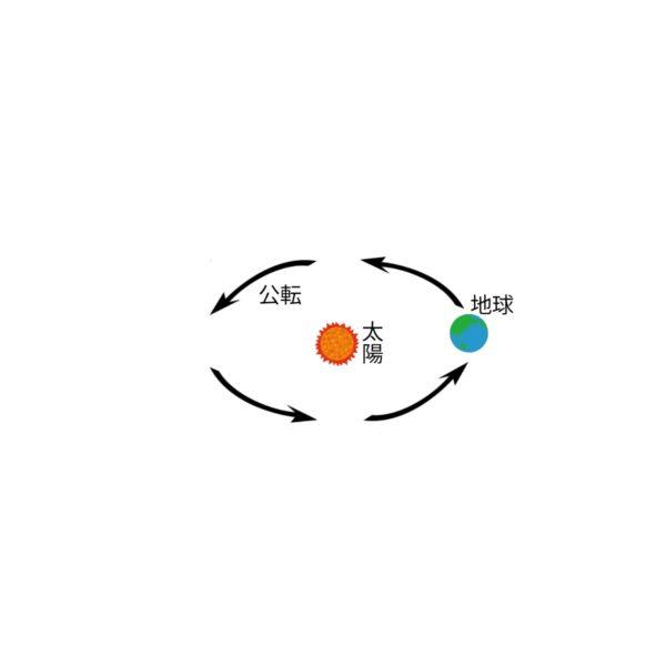 地球の公転と四季