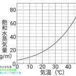 飽和水蒸気量のグラフ
