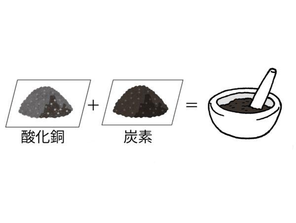 酸化と還元(化学変化と質量)