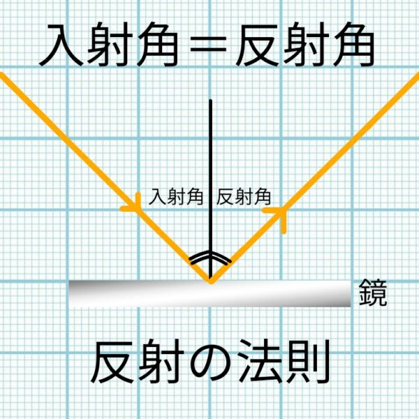 光の進み方(反射・屈折・全反射)