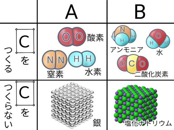 分子・単体・化合物