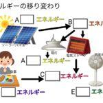 エネルギーの移り変わり