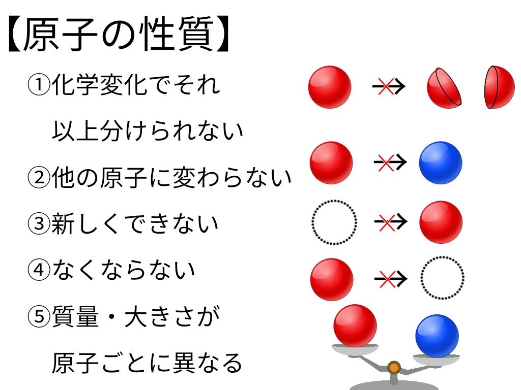 原子の性質
