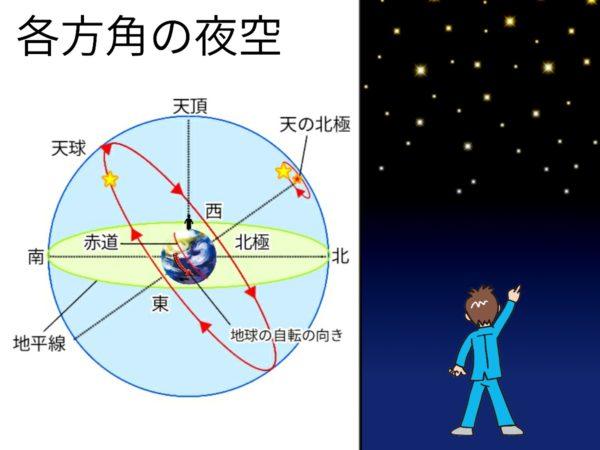 各方角の星の動き