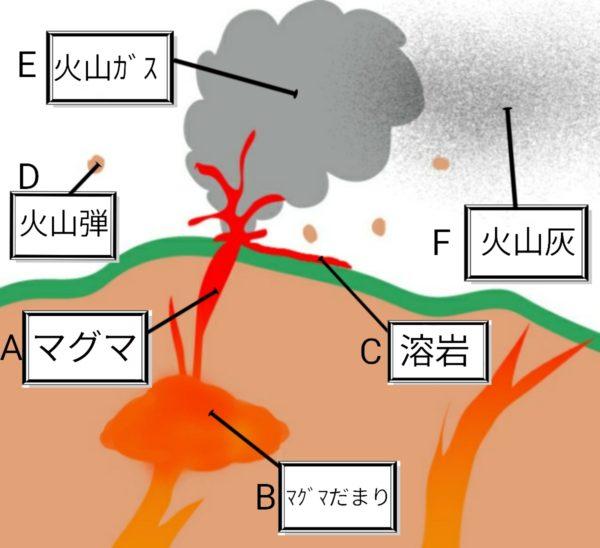 火山噴出物と火山の形🐸🐰