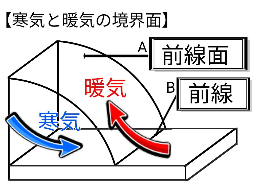 気団と前線