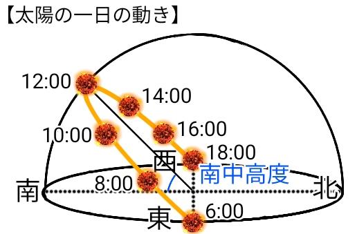 太陽の一日の動き