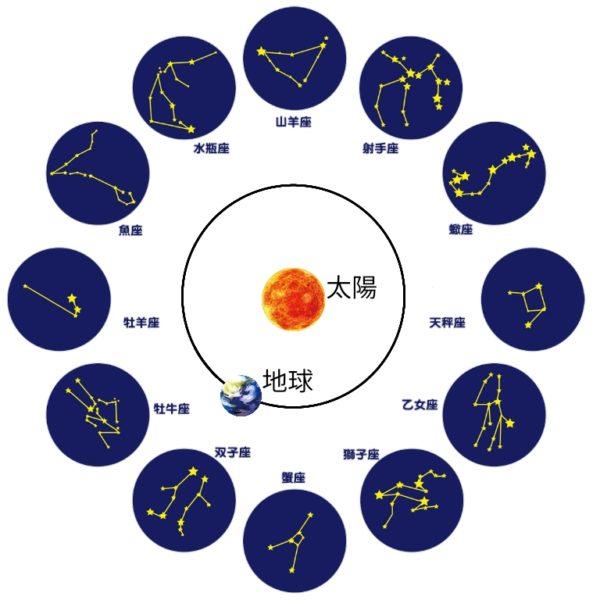 黄道十二星座(正午に南中する星座)