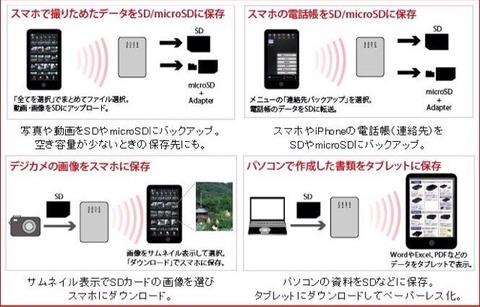 iPhoneでSDカードやUSBフラッシュメモリを使う方法