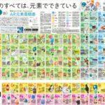7月22日の朝日新聞に東京エレクトロンの原子周期表が掲載
